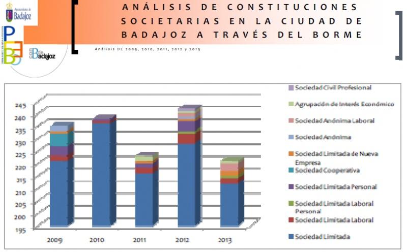 l an�lisis de constituciones societarias en la ciudad de Badajoz